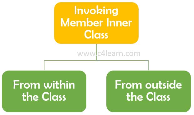 Invoking Member Inner Class